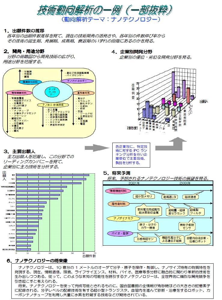 株式会社ワイゼル(特許調査・翻...